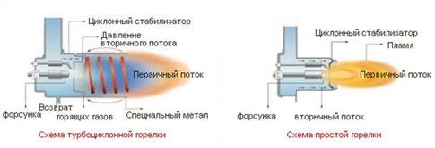 Принцип действия газовой горелки Китурами